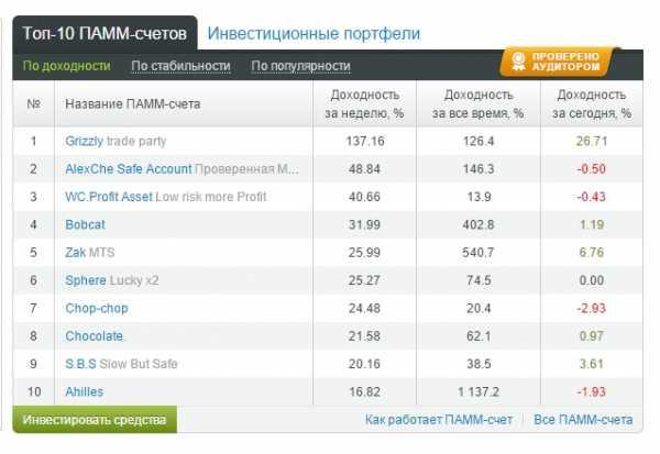 как зарабатывать 3 миллиона рублей в месяц росбанк санкт петербург официальный сайт кредит потребительский