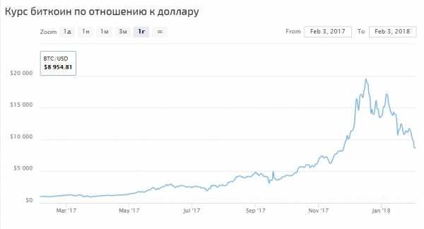 Заработать биткоин 2019 обучение форекс пятигорск
