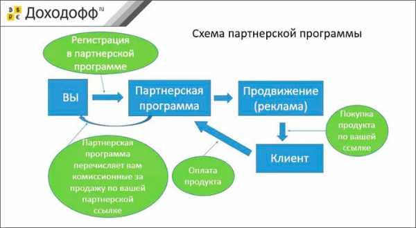 заработок в интернете на партнерских программах без сайта и вложений